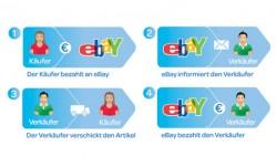 eBay muss die Einführung der Zahlungsabwicklung verschieben