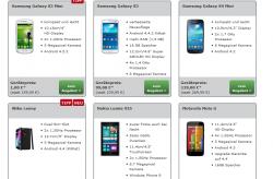 E-Plus Netz Flat + Festnetz Flat + 500 MB Internet Flat + z.b. Wiko Lenny Dual-Sim für 6,99€ mtl. @ Mobildiscounter